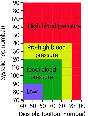 چارت فشار خون